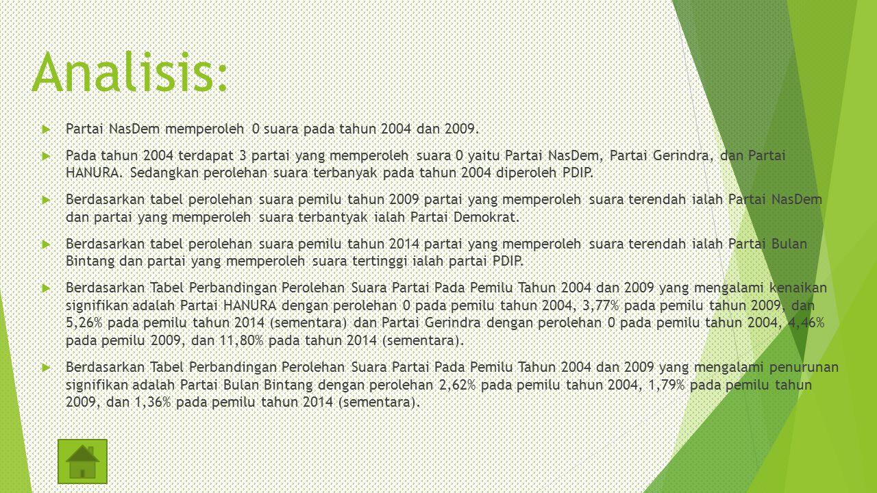 Analisis :  Partai NasDem memperoleh 0 suara pada tahun 2004 dan 2009.  Pada tahun 2004 terdapat 3 partai yang memperoleh suara 0 yaitu Partai NasDe