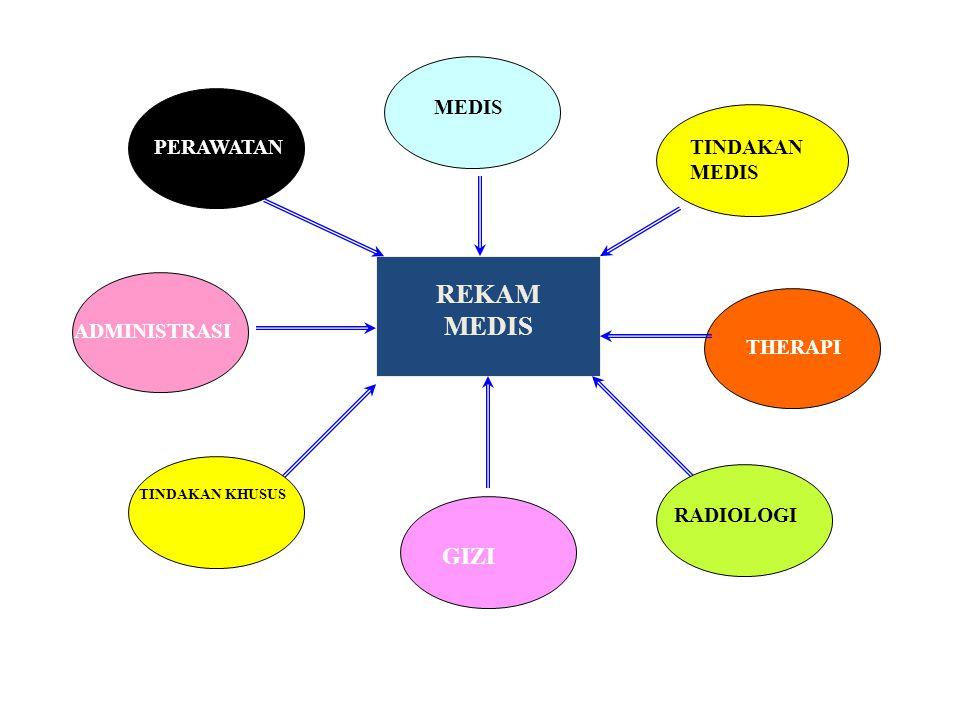 REKAM MEDIS PERAWATAN MEDIS TINDAKAN MEDIS ADMINISTRASI GIZI TINDAKAN KHUSUS THERAPI RADIOLOGI