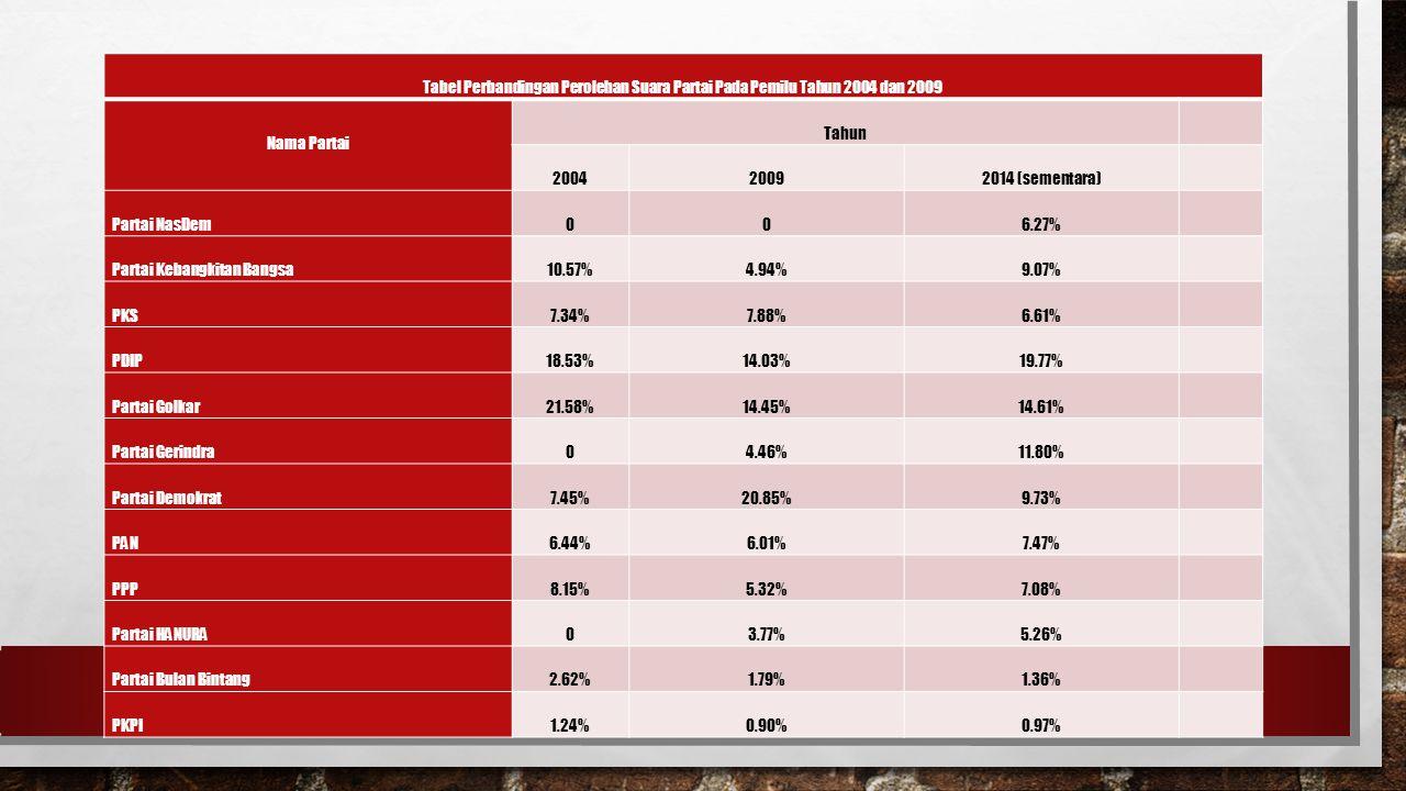 Tabel Perbandingan Perolehan Suara Partai Pada Pemilu Tahun 2004 dan 2009 Nama Partai Tahun 200420092014 (sementara) Partai NasDem006.27% Partai Kebangkitan Bangsa10.57%4.94%9.07% PKS7.34%7.88%6.61% PDIP18.53%14.03%19.77% Partai Golkar21.58%14.45%14.61% Partai Gerindra04.46%11.80% Partai Demokrat7.45%20.85%9.73% PAN6.44%6.01%7.47% PPP8.15%5.32%7.08% Partai HANURA03.77%5.26% Partai Bulan Bintang2.62%1.79%1.36% PKPI1.24%0.90%0.97%