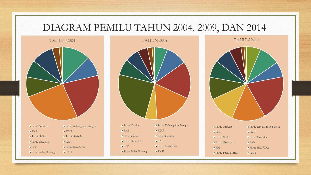 ANALISIS Pada tahun2004 perolehan persentase tertinggi diperoleh Partai Golkar dengan persentase 21.58% sedangkan perolehan persentase terendah diperoleh partai PKPI dengan persentase 0.90%.
