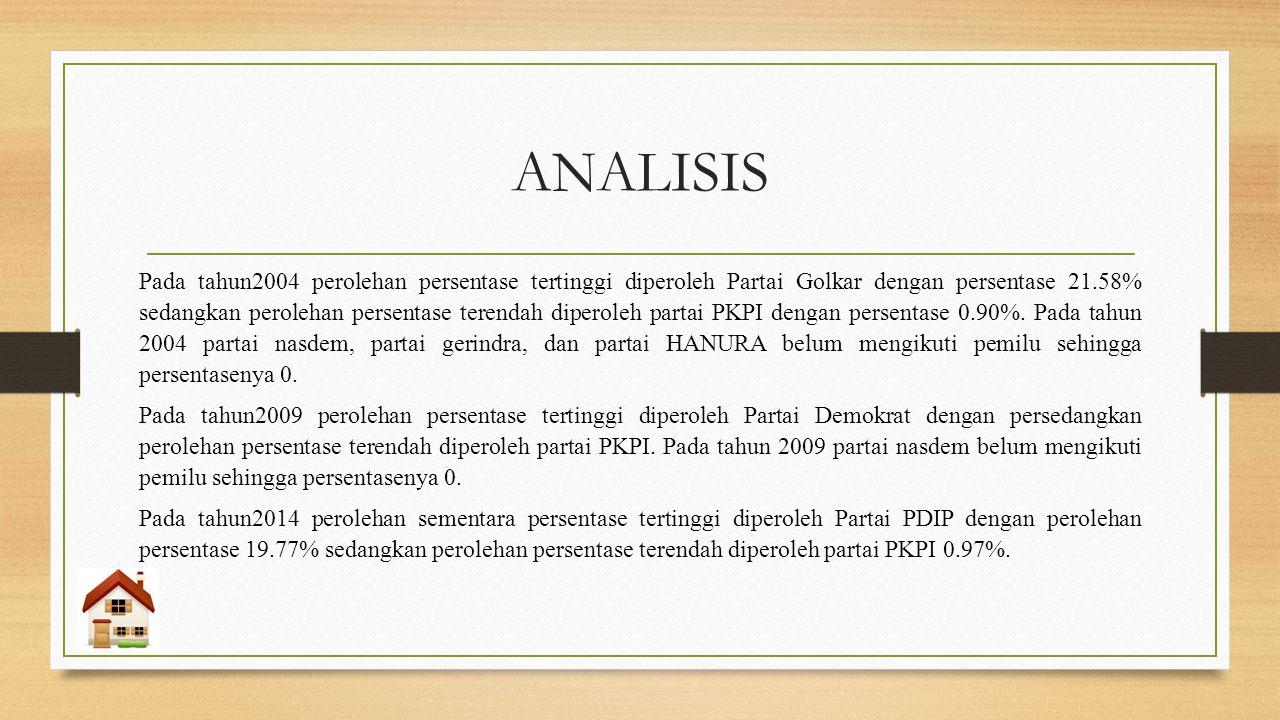 KESIMPULAN Berdasarkan hasil perolehan suara pileg tahun 2004, 2009, dan 2014 selalu didominasi oleh PDIP dan Partai Golkar.