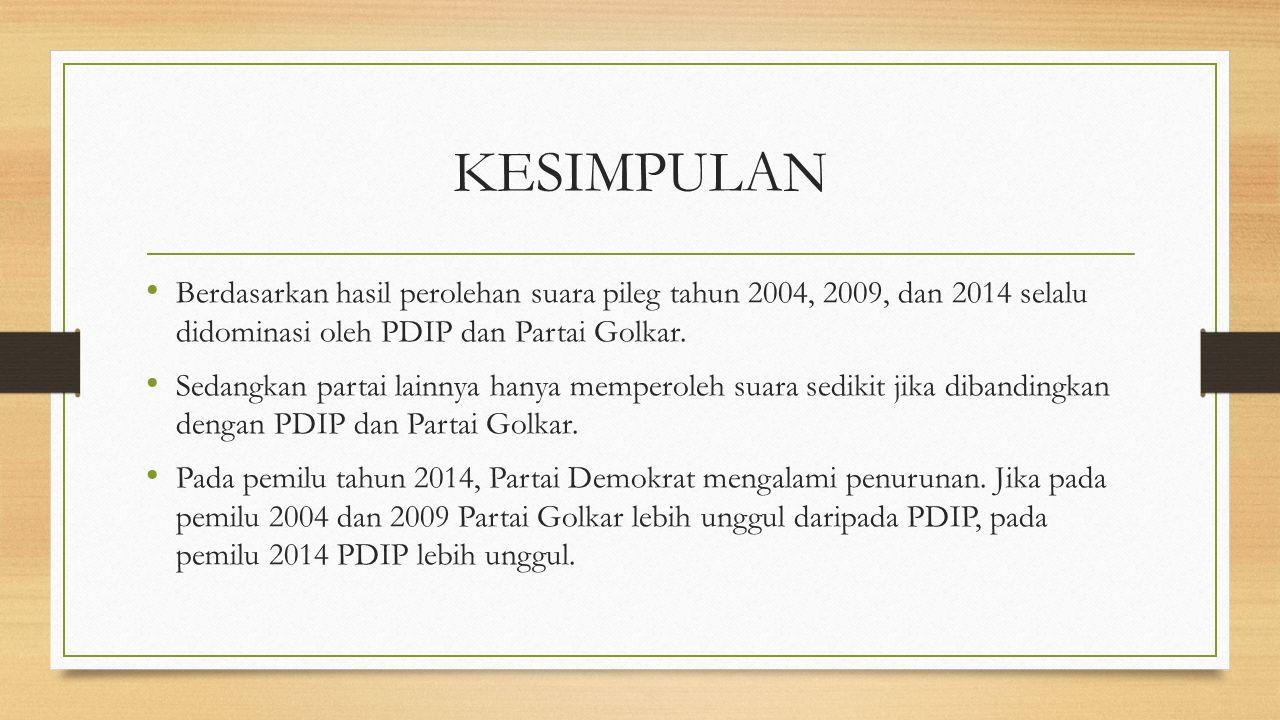 KESIMPULAN Berdasarkan hasil perolehan suara pileg tahun 2004, 2009, dan 2014 selalu didominasi oleh PDIP dan Partai Golkar. Sedangkan partai lainnya