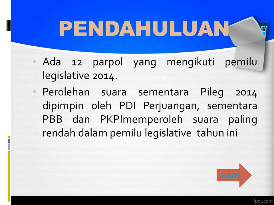PEMBAHASAN  Berdasarkan quick count, PDI Perjuangan unggul dengan perolehan suara hampir 20 %  Berdasarkan data, PDIP menang di beberapa provinsi seperti DKI Jakarta, Banten, JaTeng, JaBar, DIY, Bali, SulUt, Maluku, KaliBar, KalTeng, KaliTim, Bangka Belitung, Lampung, SumUt, dan Bengkulu.
