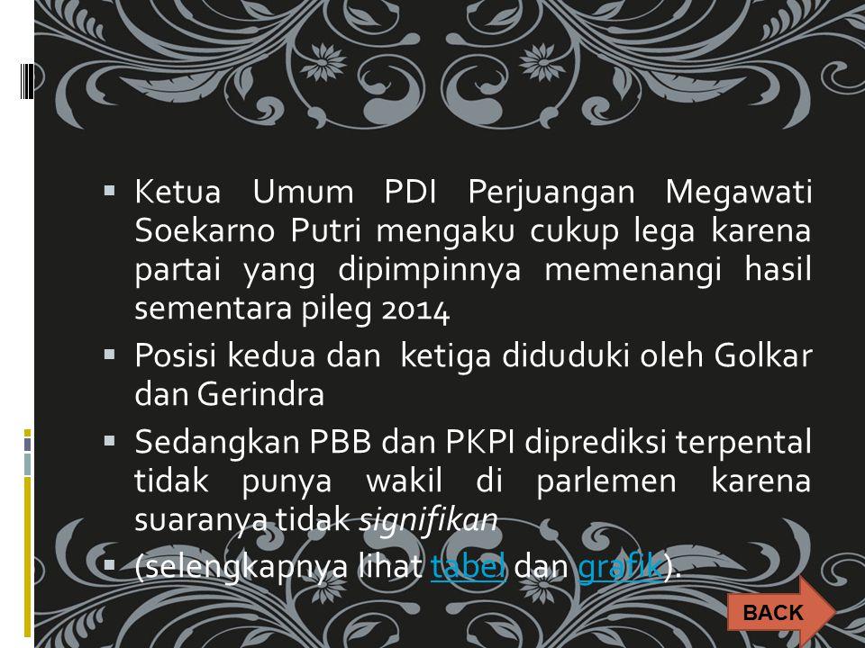  Ketua Umum PDI Perjuangan Megawati Soekarno Putri mengaku cukup lega karena partai yang dipimpinnya memenangi hasil sementara pileg 2014  Posisi kedua dan ketiga diduduki oleh Golkar dan Gerindra  Sedangkan PBB dan PKPI diprediksi terpental tidak punya wakil di parlemen karena suaranya tidak signifikan  (selengkapnya lihat tabel dan grafik).tabelgrafik BACK