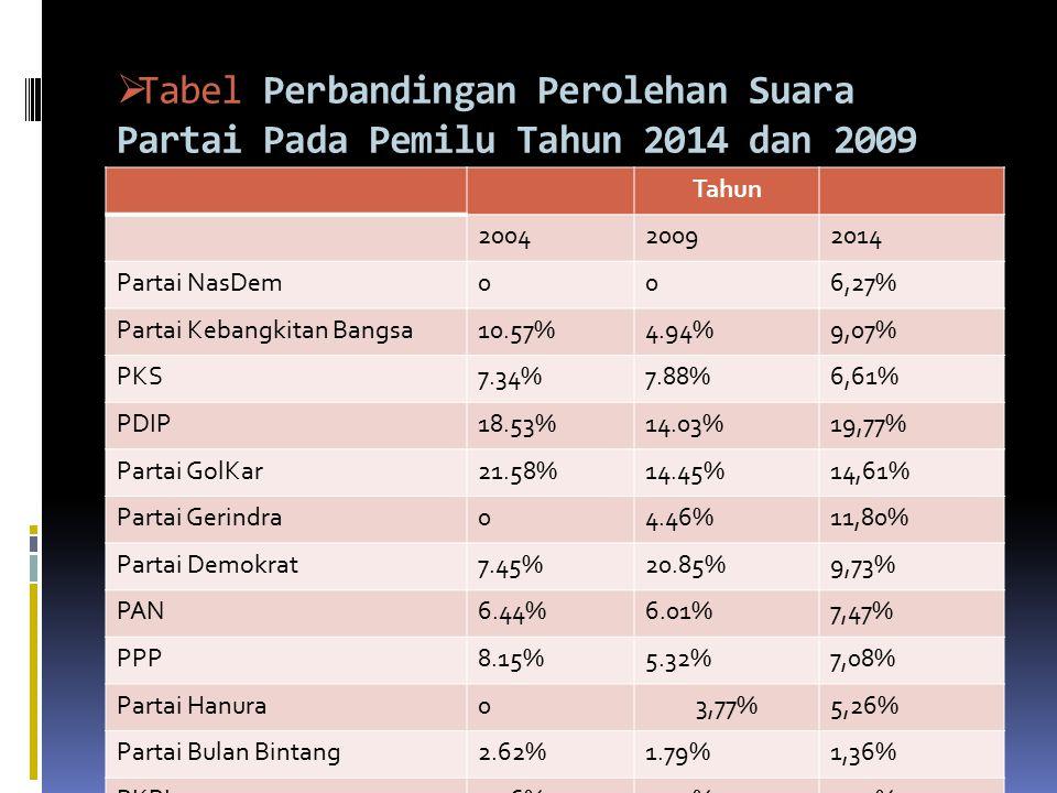  Tabel Perbandingan Perolehan Suara Partai Pada Pemilu Tahun 2014 dan 2009 Tahun 200420092014 Partai NasDem006,27% Partai Kebangkitan Bangsa10.57%4.94%9,07% PKS7.34%7.88%6,61% PDIP18.53%14.03%19,77% Partai GolKar21.58%14.45%14,61% Partai Gerindra04.46%11,80% Partai Demokrat7.45%20.85%9,73% PAN6.44%6.01%7,47% PPP8.15%5.32%7,08% Partai Hanura03,77%5,26% Partai Bulan Bintang2.62%1.79%1,36% PKPI1.26%0.90%0,97%