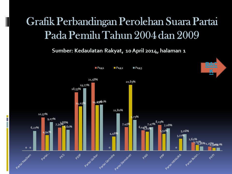 Grafik Perbandingan Perolehan Suara Partai Pada Pemilu Tahun 2004 dan 2009 BAC K