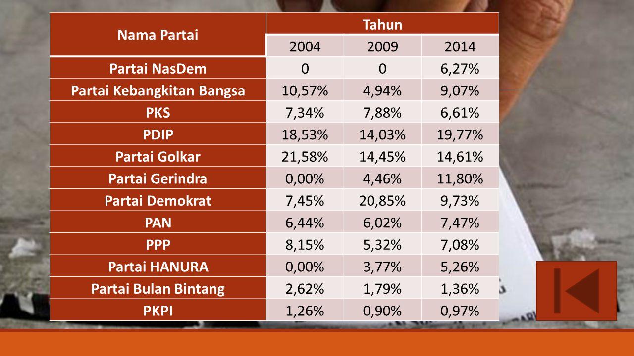 Nama Partai Tahun 200420092014 Partai NasDem006,27% Partai Kebangkitan Bangsa10,57%4,94%9,07% PKS7,34%7,88%6,61% PDIP18,53%14,03%19,77% Partai Golkar2