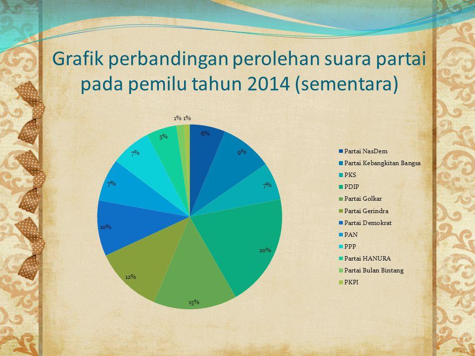 Grafik perbandingan perolehan suara partai pada pemilu tahun 2014 (sementara)