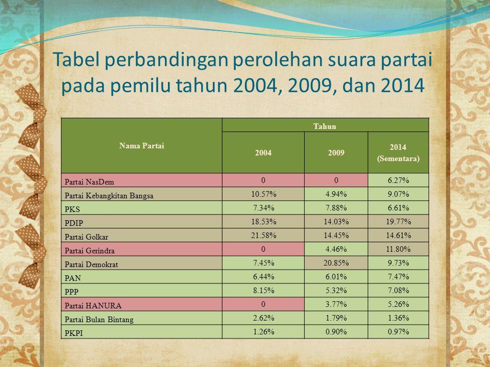 Tabel perbandingan perolehan suara partai pada pemilu tahun 2004, 2009, dan 2014 Nama Partai Tahun 20042009 2014 (Sementara) Partai NasDem 006.27% Par
