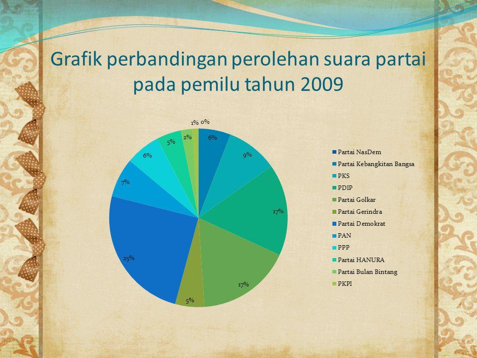 Grafik perbandingan perolehan suara partai pada pemilu tahun 2009