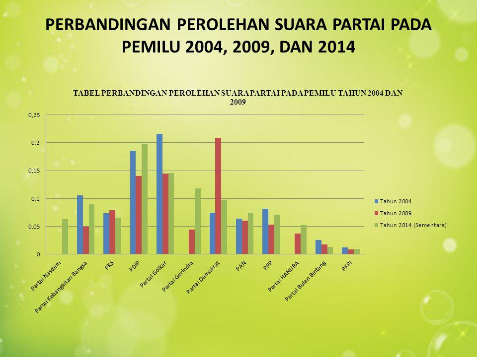 PERBANDINGAN PEROLEHAN SUARA PARTAI PADA PEMILU 2004, 2009, DAN 2014