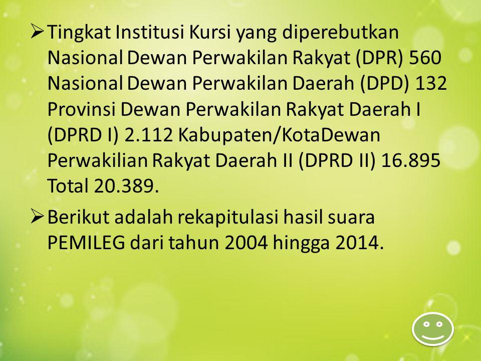  Tingkat Institusi Kursi yang diperebutkan Nasional Dewan Perwakilan Rakyat (DPR) 560 Nasional Dewan Perwakilan Daerah (DPD) 132 Provinsi Dewan Perwa