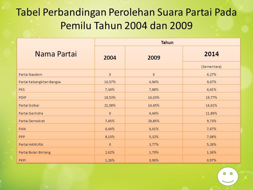 ANALISIS Perolehan suara terbanyak pada tahun 2004 adalah Partai Golkar dengan jumlah suara 21.58%.