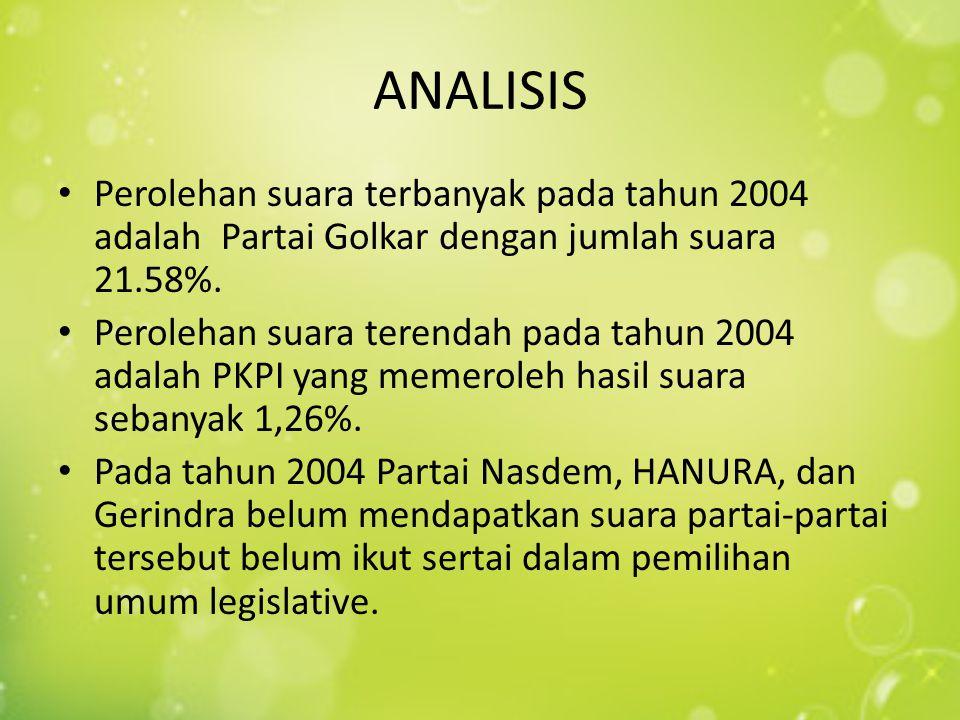 ANALISIS Perolehan suara terbanyak pada tahun 2004 adalah Partai Golkar dengan jumlah suara 21.58%. Perolehan suara terendah pada tahun 2004 adalah PK