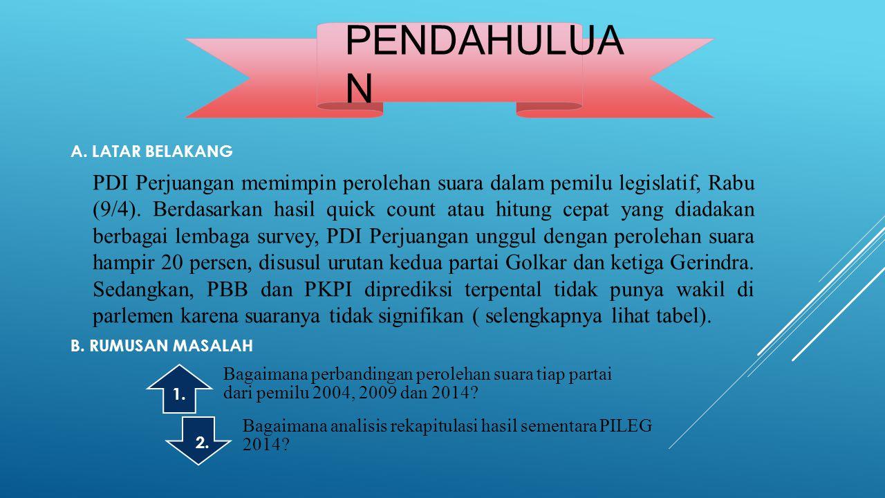 PENDAHULUA N PDI Perjuangan memimpin perolehan suara dalam pemilu legislatif, Rabu (9/4).