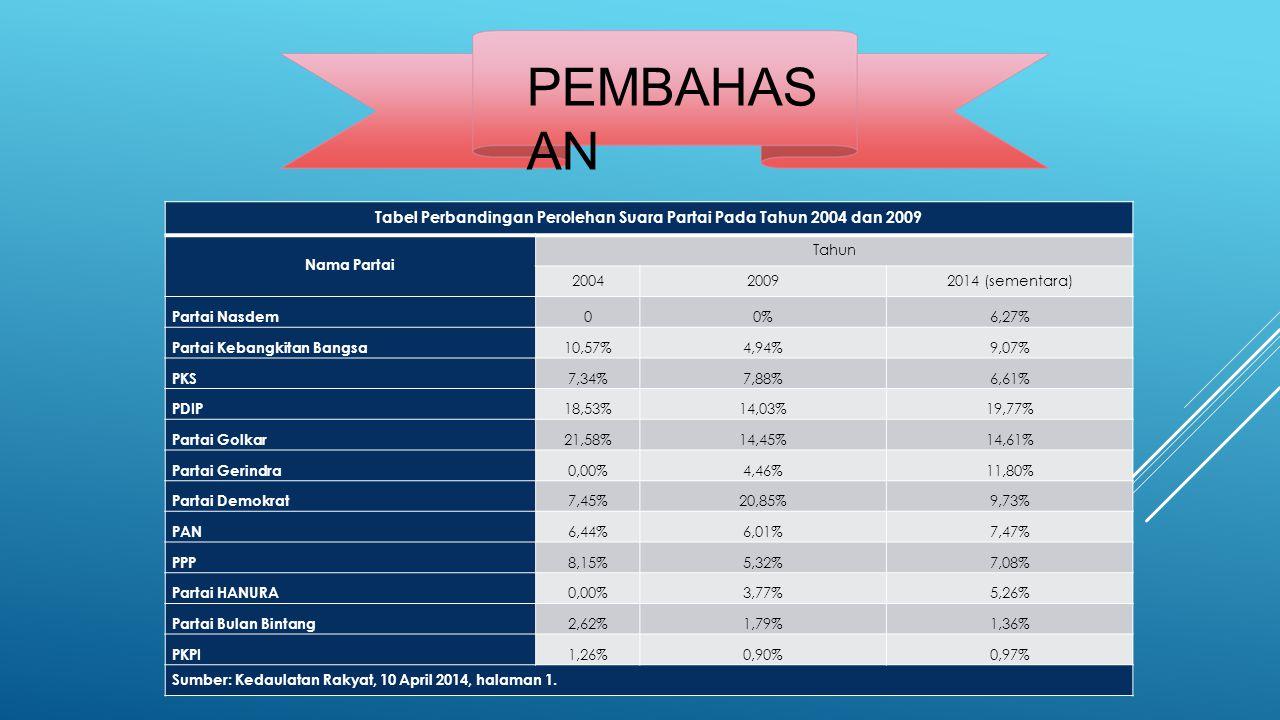 PEMBAHAS AN Tabel Perbandingan Perolehan Suara Partai Pada Tahun 2004 dan 2009 Nama Partai Tahun 200420092014 (sementara) Partai Nasdem 00%6,27% Partai Kebangkitan Bangsa 10,57%4,94%9,07% PKS 7,34%7,88%6,61% PDIP 18,53%14,03%19,77% Partai Golkar 21,58%14,45%14,61% Partai Gerindra 0,00%4,46%11,80% Partai Demokrat 7,45%20,85%9,73% PAN 6,44%6,01%7,47% PPP 8,15%5,32%7,08% Partai HANURA 0,00%3,77%5,26% Partai Bulan Bintang 2,62%1,79%1,36% PKPI 1,26%0,90%0,97% Sumber: Kedaulatan Rakyat, 10 April 2014, halaman 1.