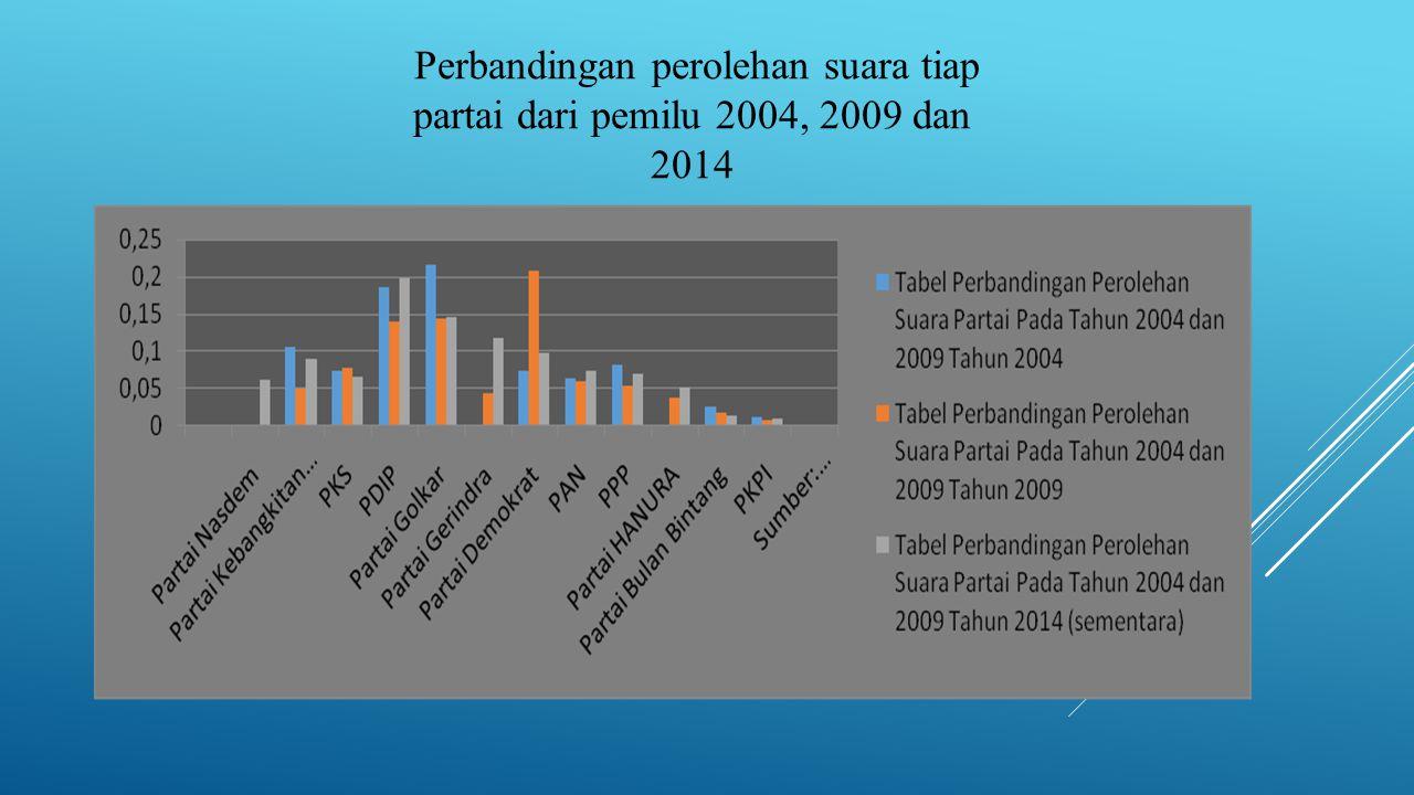 Perbandingan perolehan suara tiap partai dari pemilu 2004, 2009 dan 2014
