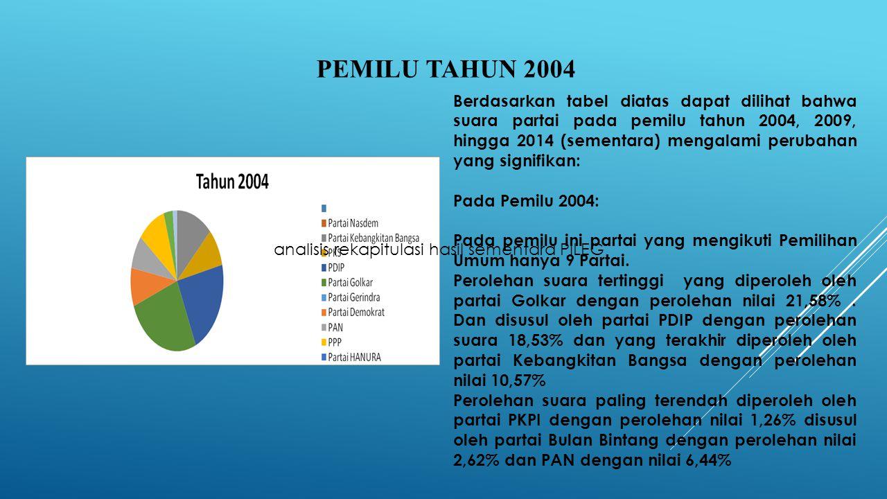 Berdasarkan tabel diatas dapat dilihat bahwa suara partai pada pemilu tahun 2004, 2009, hingga 2014 (sementara) mengalami perubahan yang signifikan: Pada Pemilu 2004: Pada pemilu ini partai yang mengikuti Pemilihan Umum hanya 9 Partai.
