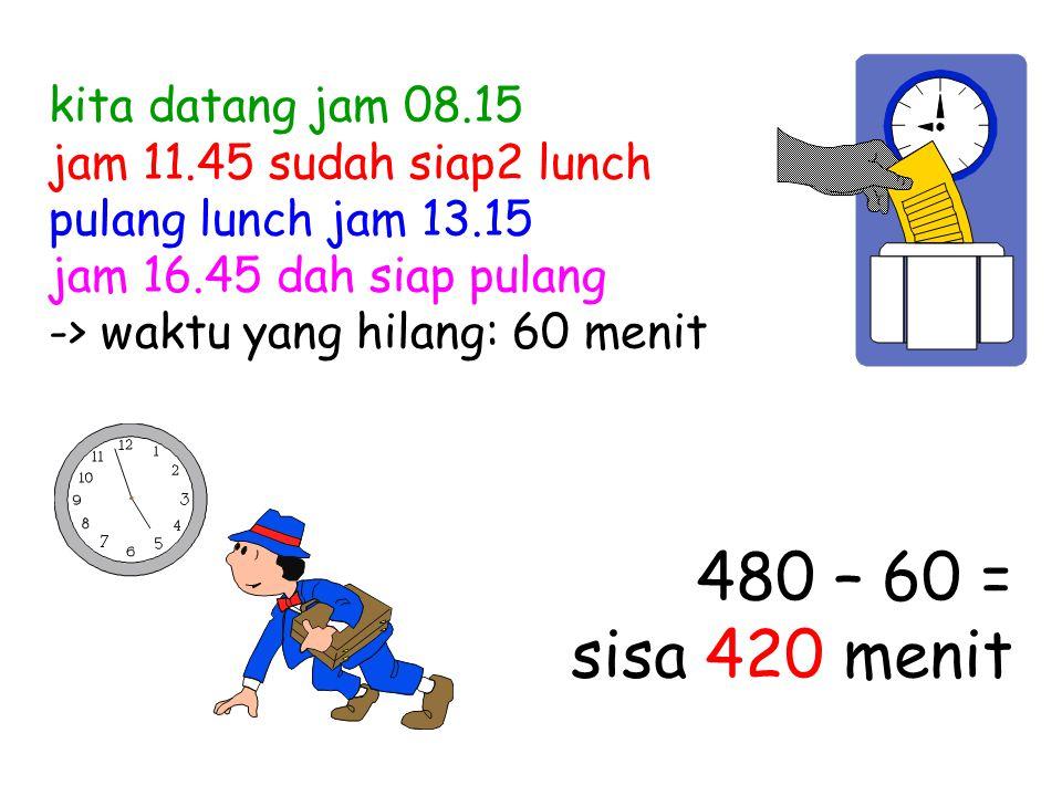 kita datang jam 08.15 jam 11.45 sudah siap2 lunch pulang lunch jam 13.15 jam 16.45 dah siap pulang -> waktu yang hilang: 60 menit 480 – 60 = sisa 420