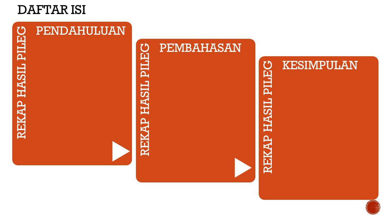  PDI Perjuangan memimpin perolehan suara dalam pemilu legislatif, Rabu (9/4).