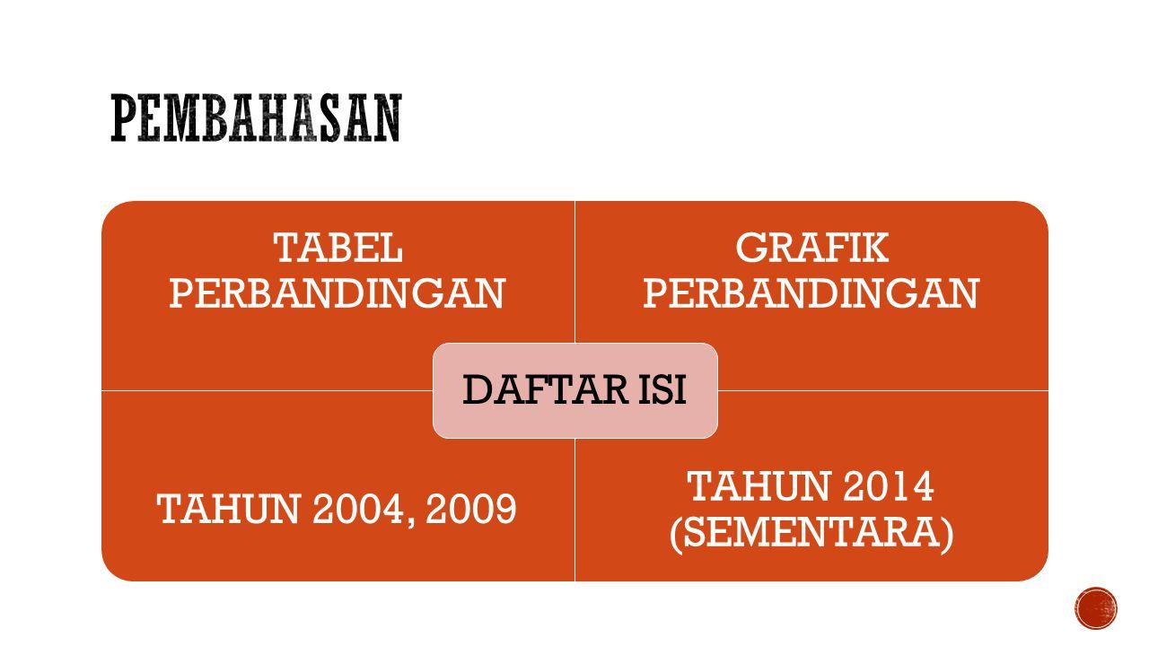 TABEL PERBANDINGAN GRAFIK PERBANDINGAN TAHUN 2004, 2009 TAHUN 2014 (SEMENTARA) DAFTAR ISI