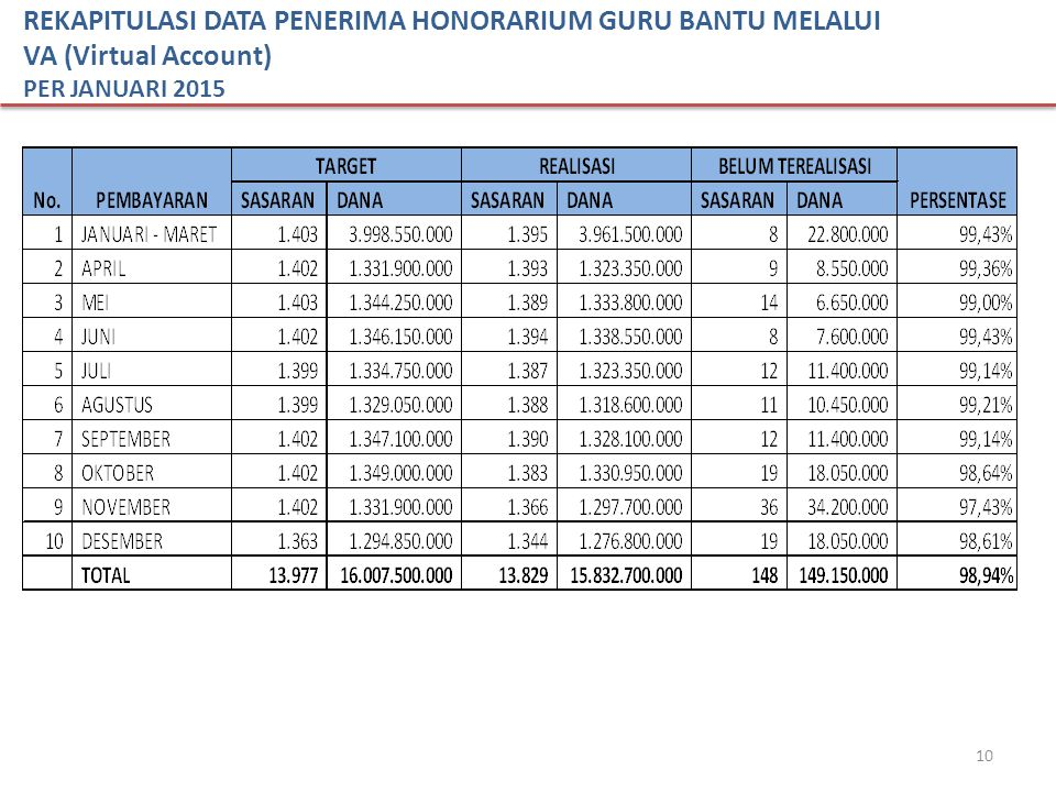 10 REKAPITULASI DATA PENERIMA HONORARIUM GURU BANTU MELALUI VA (Virtual Account) PER JANUARI 2015