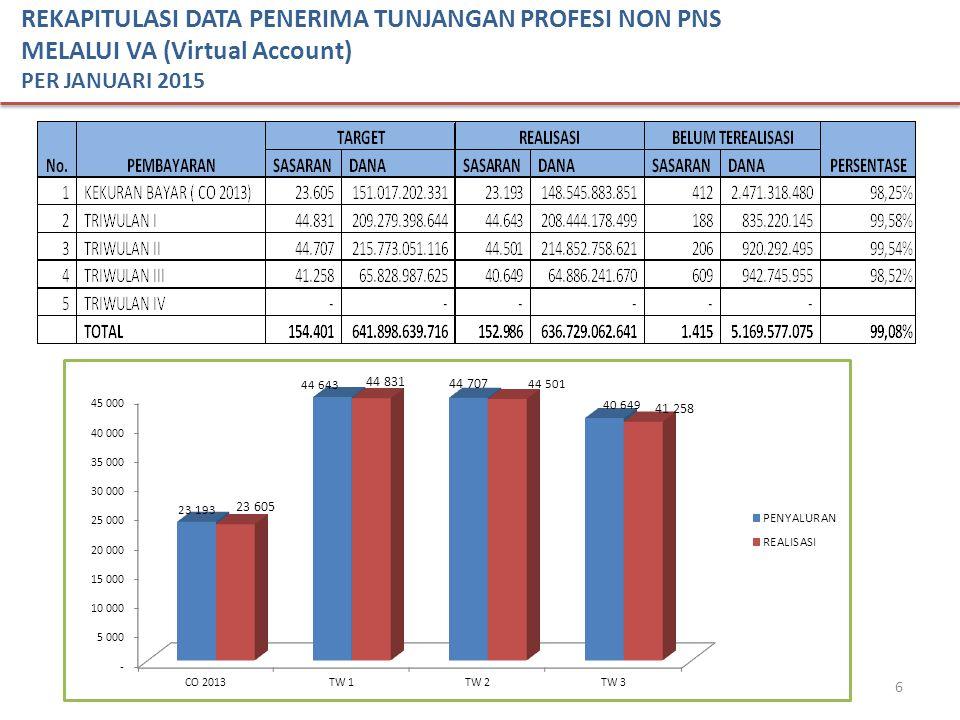 6 REKAPITULASI DATA PENERIMA TUNJANGAN PROFESI NON PNS MELALUI VA (Virtual Account) PER JANUARI 2015