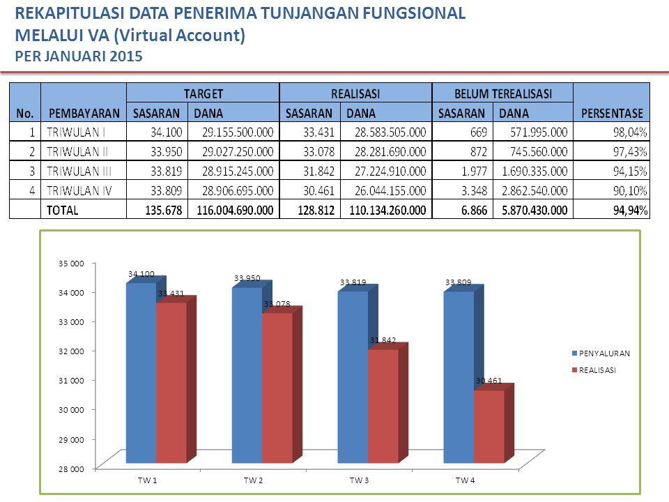 7 REKAPITULASI DATA PENERIMA TUNJANGAN FUNGSIONAL MELALUI VA (Virtual Account) PER JANUARI 2015