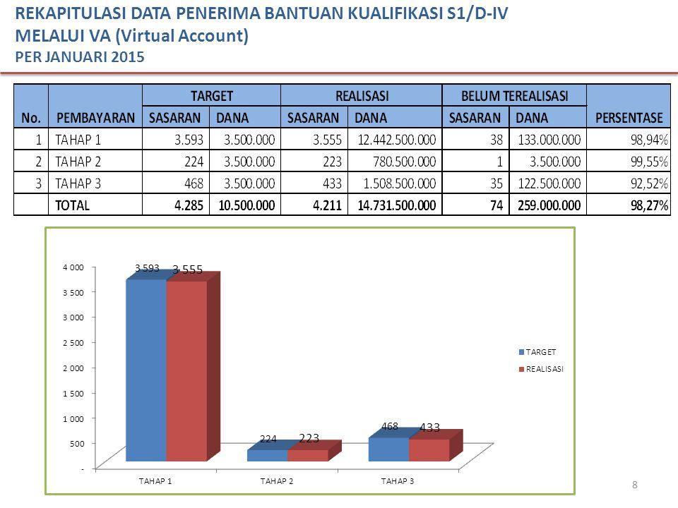8 REKAPITULASI DATA PENERIMA BANTUAN KUALIFIKASI S1/D-IV MELALUI VA (Virtual Account) PER JANUARI 2015