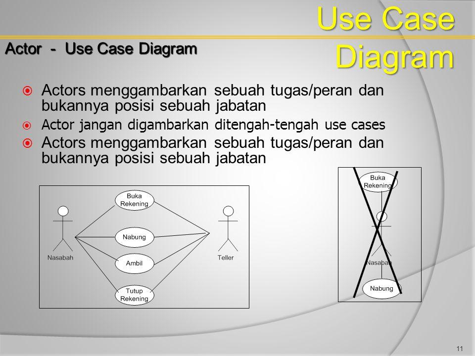 Use Case Diagram Actor - Use Case Diagram  Actors menggambarkan sebuah tugas/peran dan bukannya posisi sebuah jabatan  Actor jangan digambarkan dite