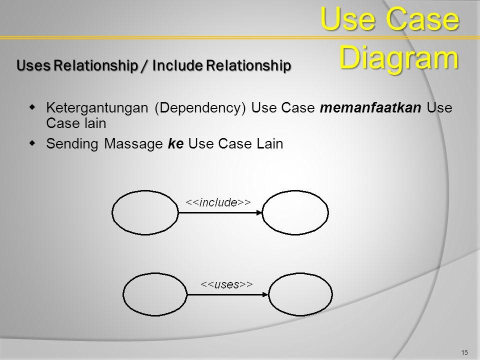 Use Case Diagram Uses Relationship / Include Relationship  Ketergantungan (Dependency) Use Case memanfaatkan Use Case lain  Sending Massage ke Use C