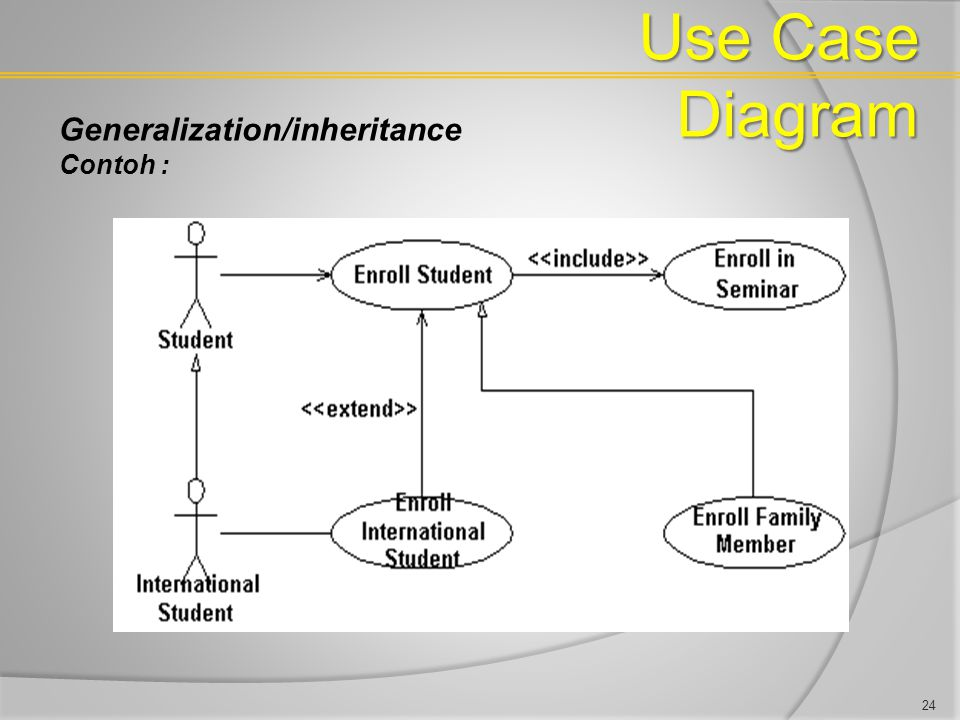 Use Case Diagram Generalization/inheritance Contoh : 24