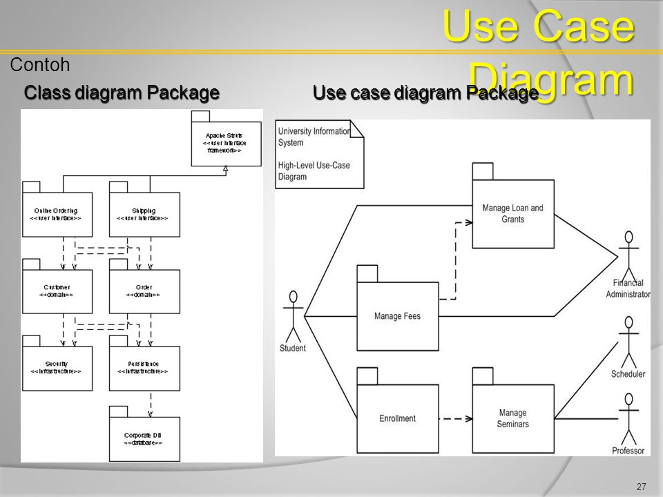 Use Case Diagram Contoh Class diagram Package Use case diagram Package 27