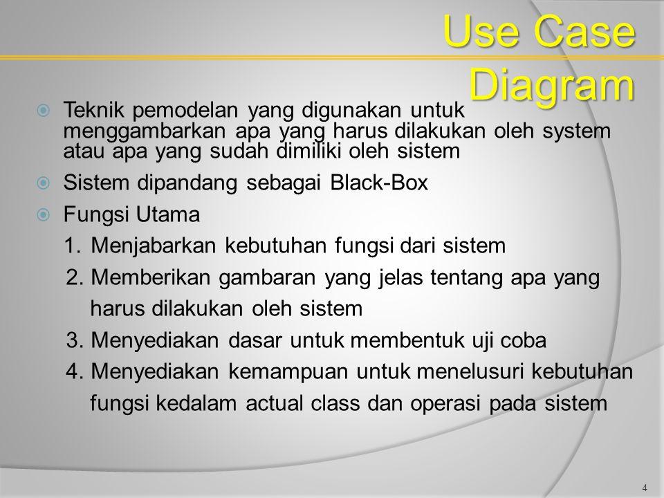 Use Case Diagram  Teknik pemodelan yang digunakan untuk menggambarkan apa yang harus dilakukan oleh system atau apa yang sudah dimiliki oleh sistem 