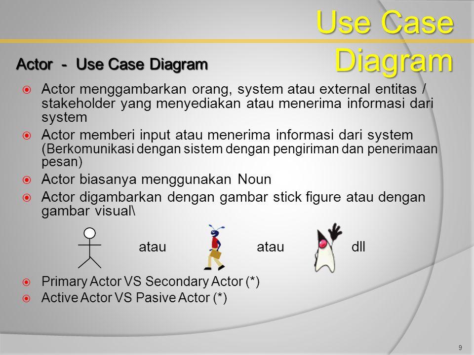  Actor menggambarkan orang, system atau external entitas / stakeholder yang menyediakan atau menerima informasi dari system  Actor memberi input ata