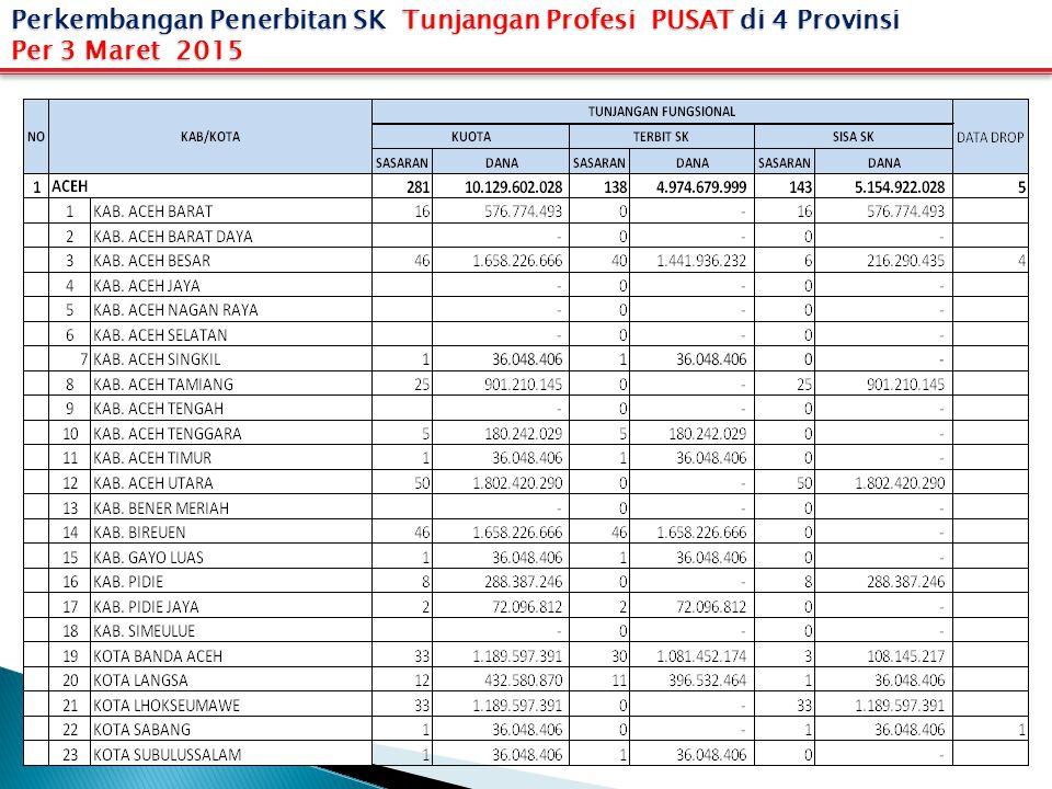 Perkembangan Penerbitan SK Tunjangan Profesi PUSAT di 4 Provinsi Per 3 Maret 2015
