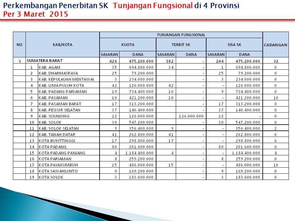 Perkembangan Penerbitan SK Tunjangan Fungsional di 4 Provinsi Per 3 Maret 2015