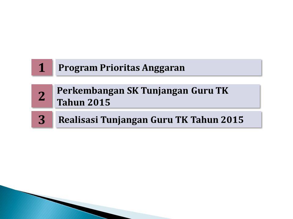 1 1 Perkembangan SK Tunjangan Guru TK Tahun 2015 2 2 Program Prioritas Anggaran 3 3 Realisasi Tunjangan Guru TK Tahun 2015