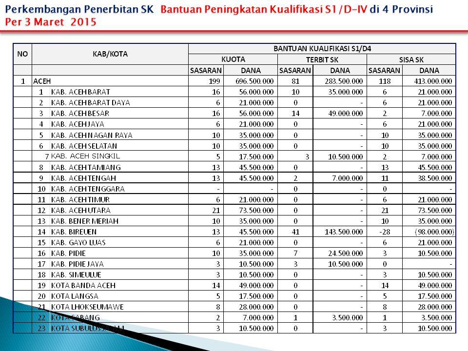 Perkembangan Penerbitan SK Bantuan Peningkatan Kualifikasi S1/D-IV di 4 Provinsi Per 3 Maret 2015