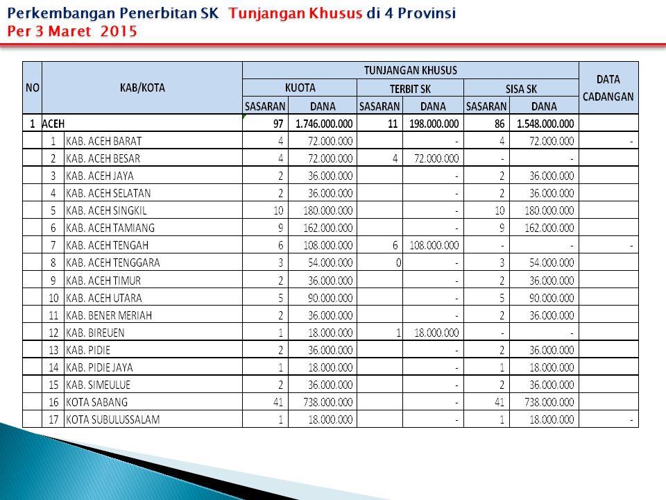 Perkembangan Penerbitan SK Tunjangan Khusus di 4 Provinsi Per 3 Maret 2015