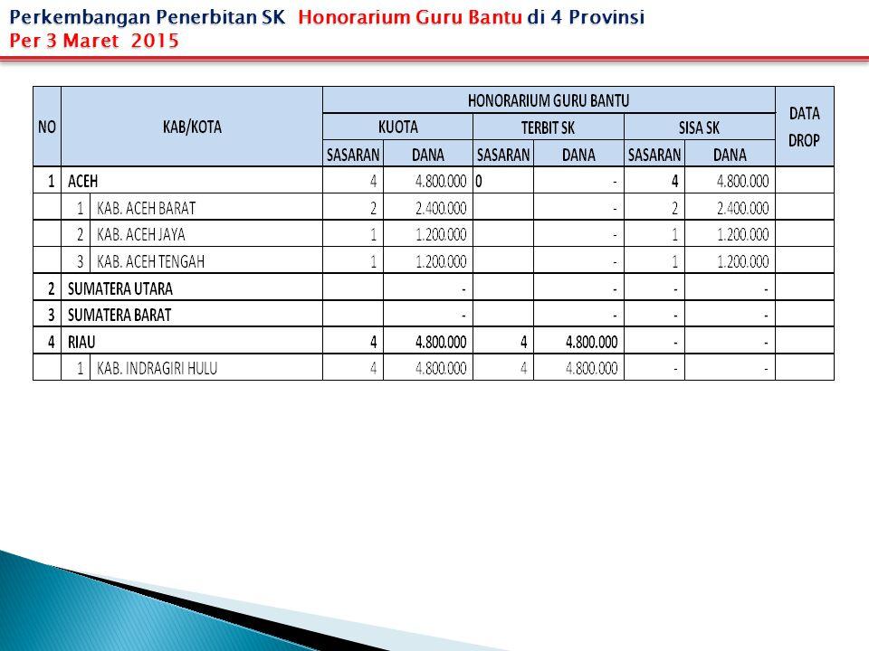 Perkembangan Penerbitan SK Honorarium Guru Bantu di 4 Provinsi Per 3 Maret 2015