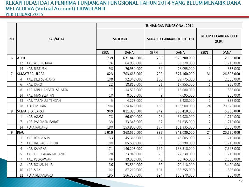 42 REKAPITULASI DATA PENRIMA TUNJANGAN FUNGSIONAL TAHUN 2014 YANG BELUM MENARIK DANA MELALUI VA (Virtual Account) TRIWULAN II PER FEBUARI 2015