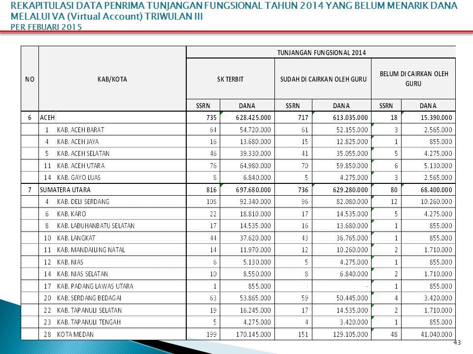 43 REKAPITULASI DATA PENRIMA TUNJANGAN FUNGSIONAL TAHUN 2014 YANG BELUM MENARIK DANA MELALUI VA (Virtual Account) TRIWULAN III PER FEBUARI 2015