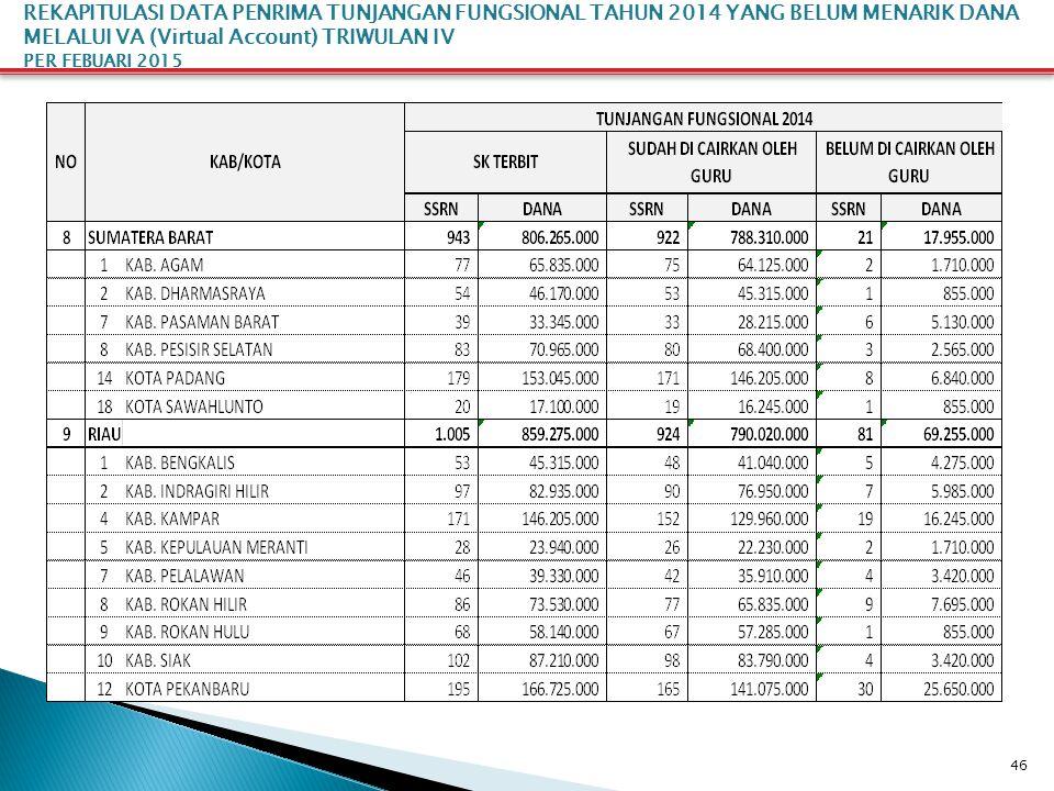 46 REKAPITULASI DATA PENRIMA TUNJANGAN FUNGSIONAL TAHUN 2014 YANG BELUM MENARIK DANA MELALUI VA (Virtual Account) TRIWULAN IV PER FEBUARI 2015