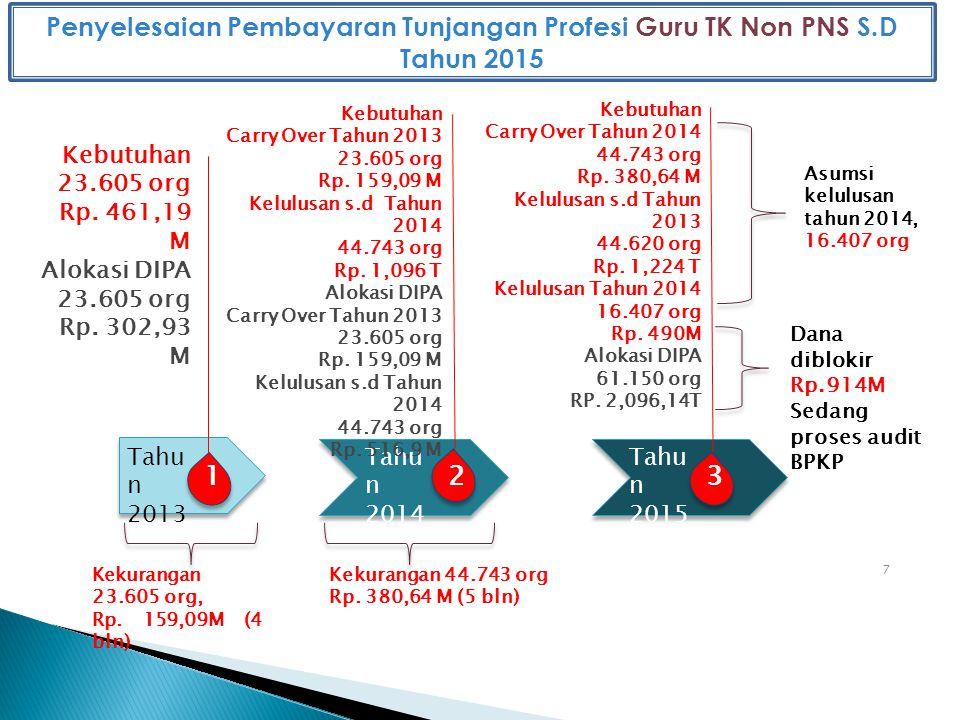 Penyelesaian Pembayaran Tunjangan Profesi Guru TK Non PNS S.D Tahun 2015 7 Tahu n 2013 1 Kebutuhan 23.605 org Rp.