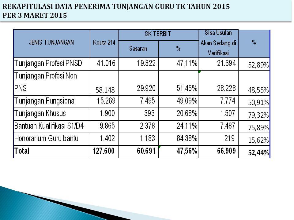 REKAPITULASI DATA PENERIMA TUNJANGAN GURU TK TAHUN 2015 PER 3 MARET 2015