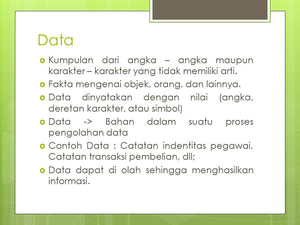Data  Kumpulan dari angka – angka maupun karakter – karakter yang tidak memiliki arti.  Fakta mengenai objek, orang, dan lainnya.  Data dinyatakan