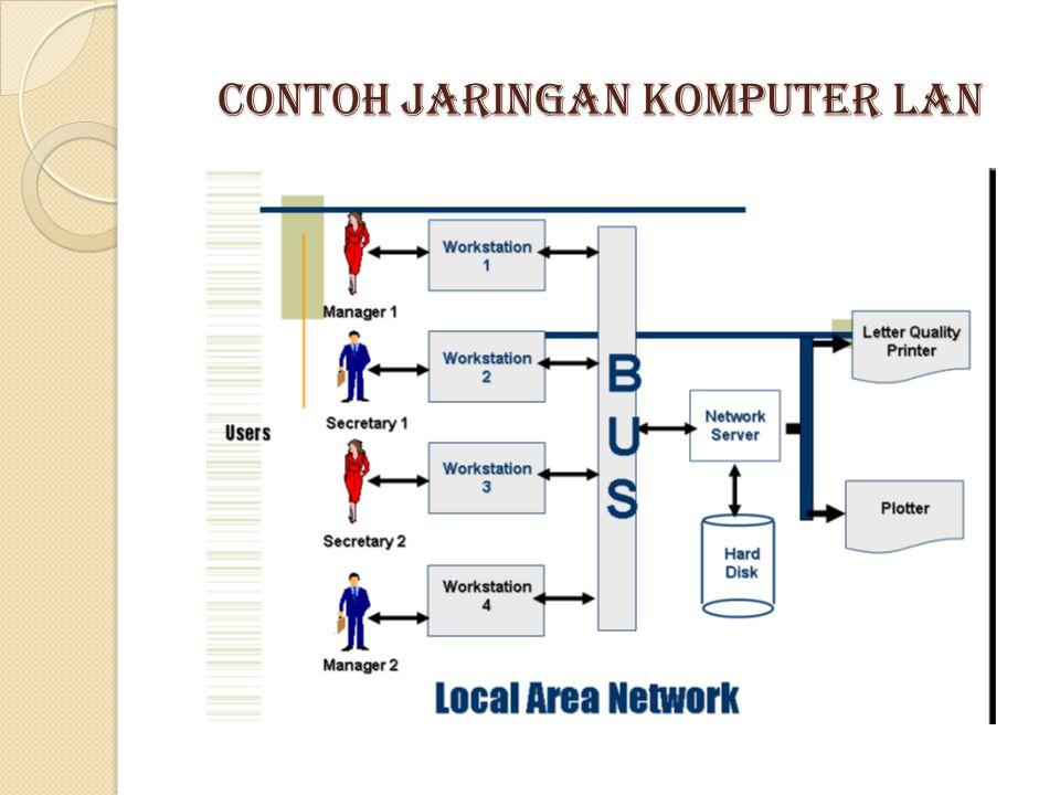 Contoh Jaringan Komputer LAN