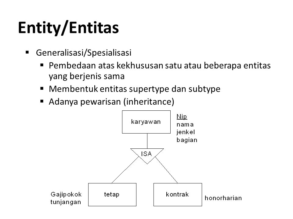 Entity/Entitas  Generalisasi/Spesialisasi  Pembedaan atas kekhususan satu atau beberapa entitas yang berjenis sama  Membentuk entitas supertype dan
