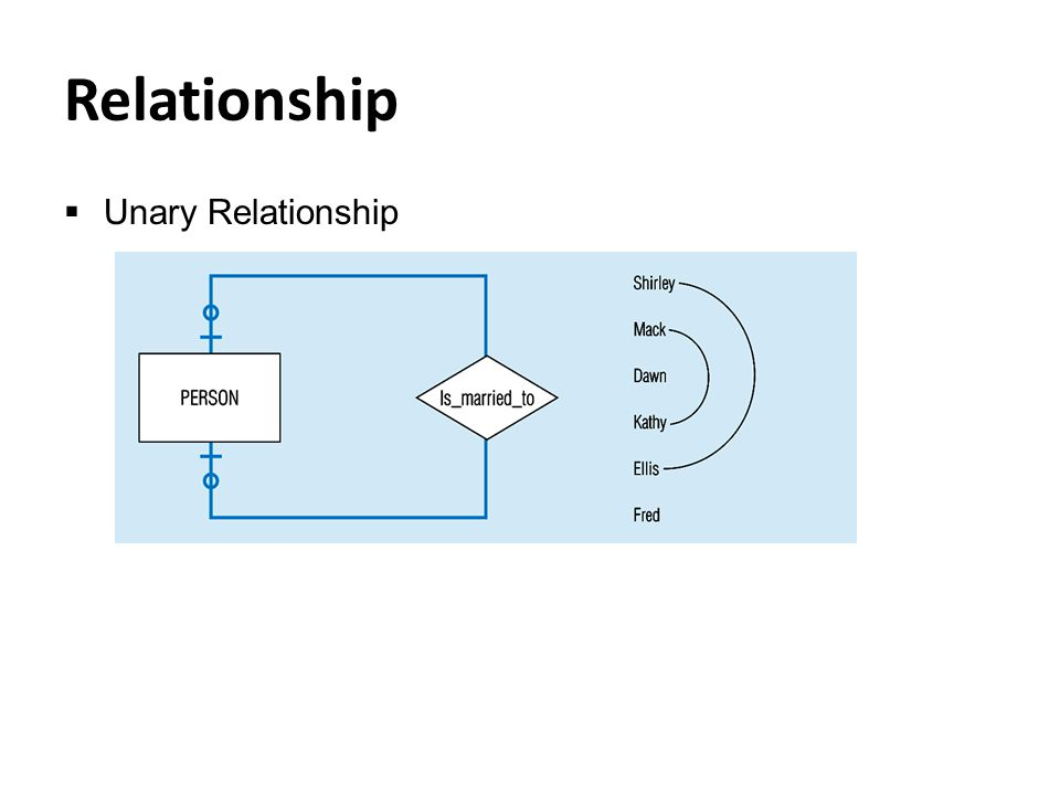 Relationship  Unary Relationship